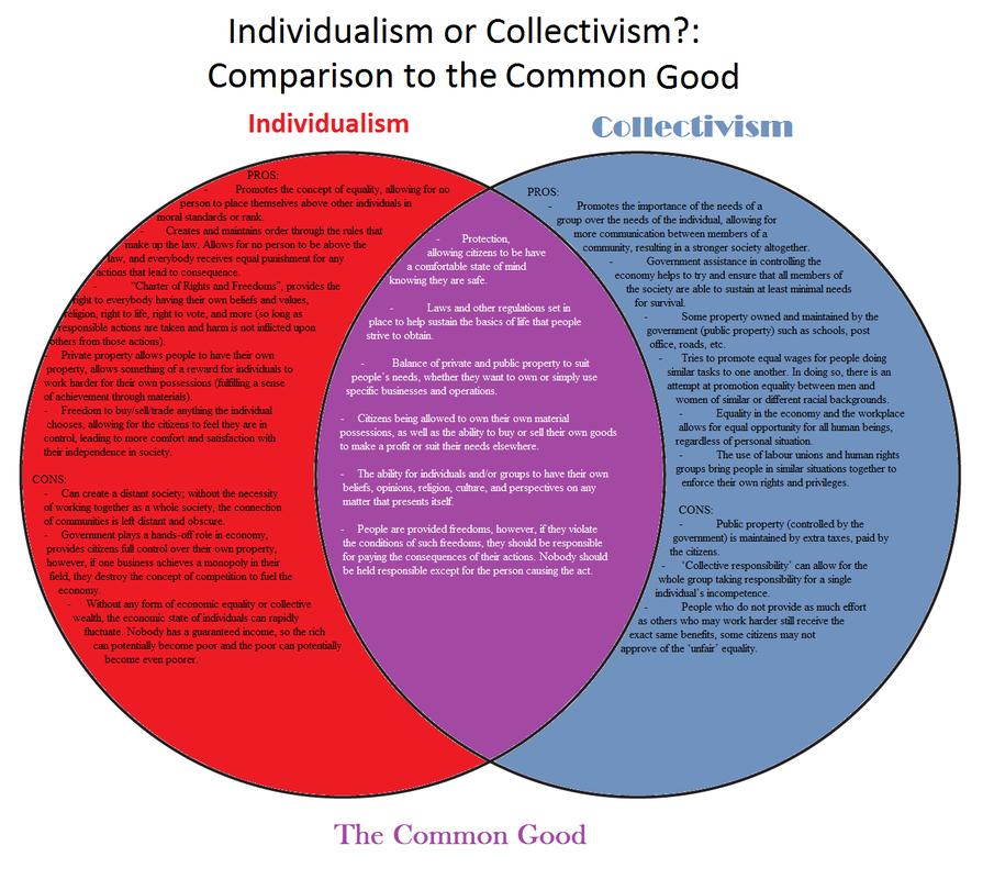 Individualism in anthem essay